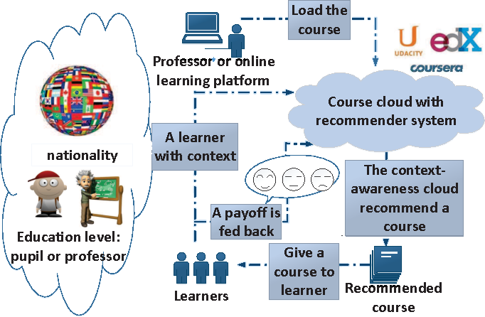 Figure 1 for Context-Aware Online Learning for Course Recommendation of MOOC Big Data