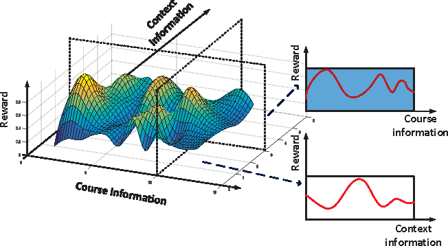 Figure 2 for Context-Aware Online Learning for Course Recommendation of MOOC Big Data