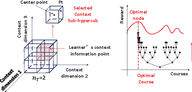 Figure 3 for Context-Aware Online Learning for Course Recommendation of MOOC Big Data