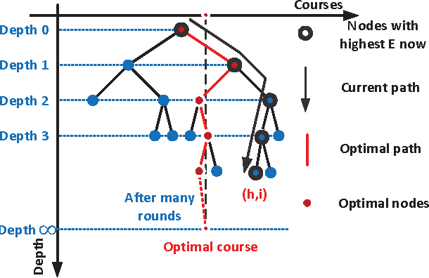 Figure 4 for Context-Aware Online Learning for Course Recommendation of MOOC Big Data