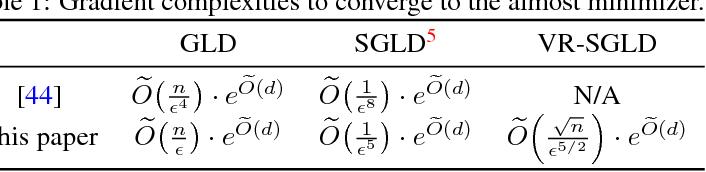 Figure 1 for Global Convergence of Langevin Dynamics Based Algorithms for Nonconvex Optimization
