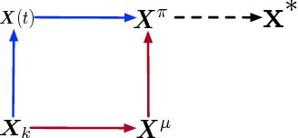 Figure 2 for Global Convergence of Langevin Dynamics Based Algorithms for Nonconvex Optimization