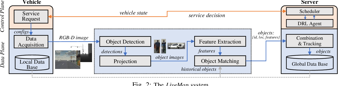 Figure 3 for LiveMap: Real-Time Dynamic Map in Automotive Edge Computing