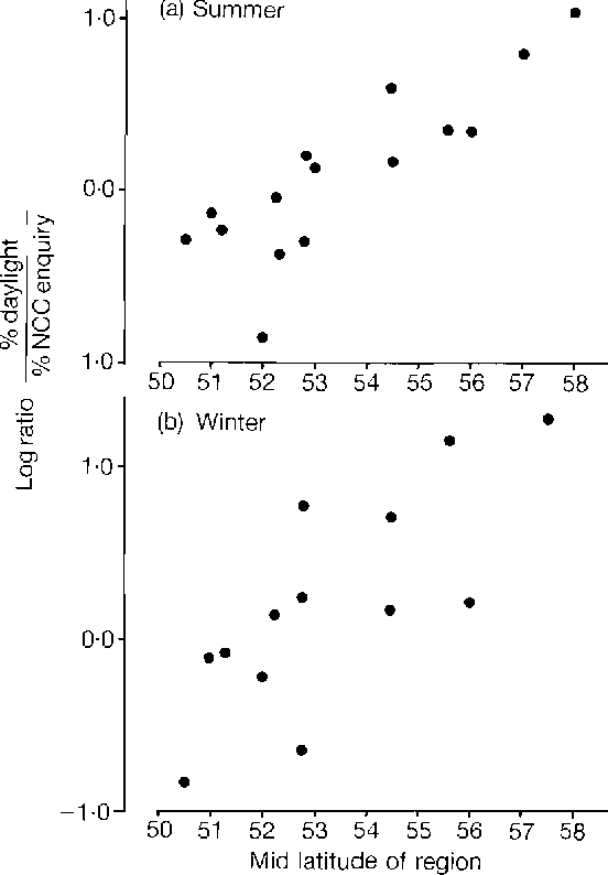 What Is A Daylight Bat | Figure 3 From The Function Of Daylight Flying In British Bats