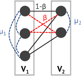 Figure 1 for Parameterized Objectives and Algorithms for Clustering Bipartite Graphs and Hypergraphs