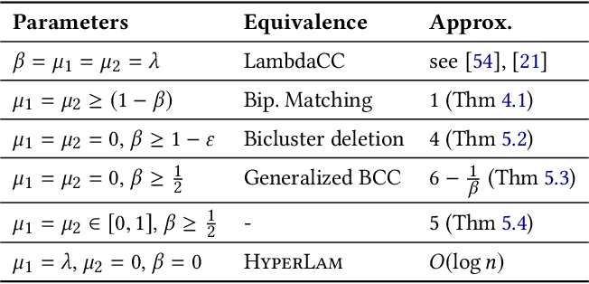 Figure 2 for Parameterized Objectives and Algorithms for Clustering Bipartite Graphs and Hypergraphs