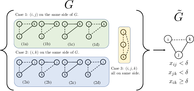 Figure 3 for Parameterized Objectives and Algorithms for Clustering Bipartite Graphs and Hypergraphs