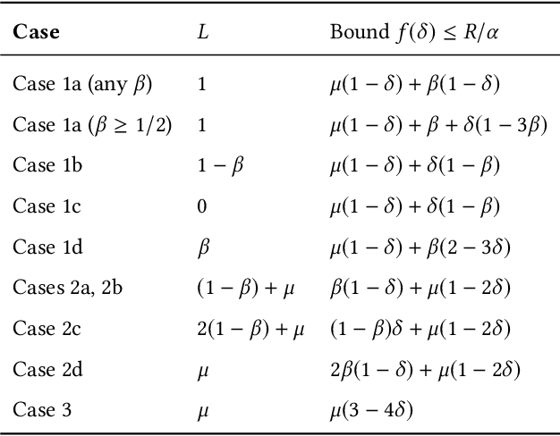 Figure 4 for Parameterized Objectives and Algorithms for Clustering Bipartite Graphs and Hypergraphs