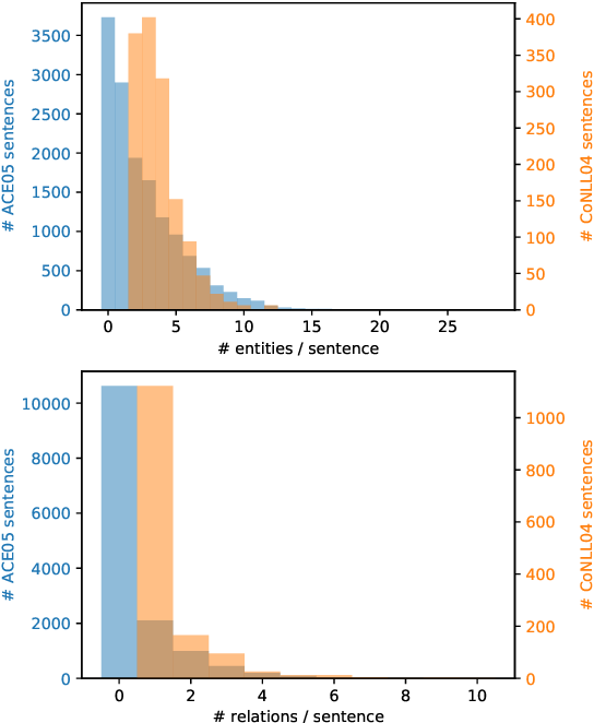 Figure 2 for Let's Stop Incorrect Comparisons in End-to-end Relation Extraction!