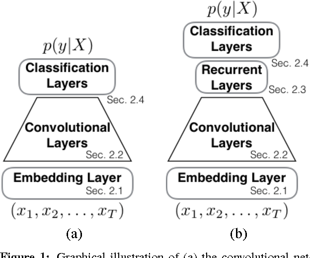 Figure 1 for Efficient Character-level Document Classification by Combining Convolution and Recurrent Layers