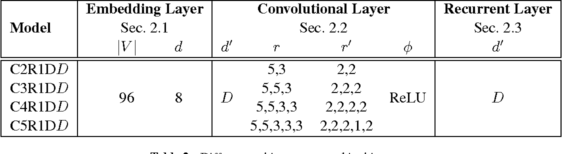 Figure 3 for Efficient Character-level Document Classification by Combining Convolution and Recurrent Layers