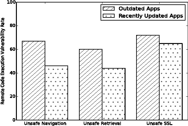 Figure 6 from A Large-Scale Study of Mobile Web App Security