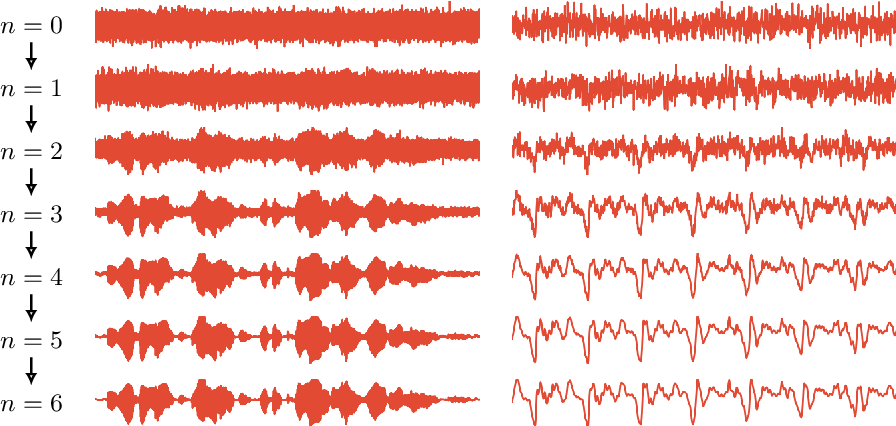 Figure 1 for WaveGrad: Estimating Gradients for Waveform Generation