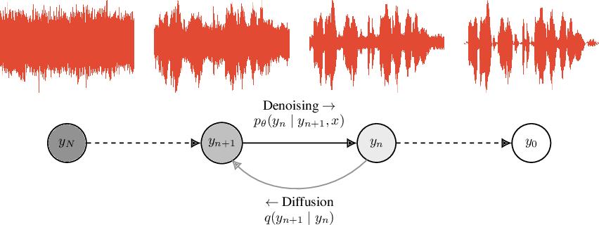 Figure 3 for WaveGrad: Estimating Gradients for Waveform Generation