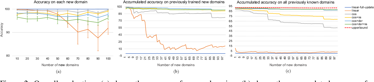 Figure 3 for Continuous Learning for Large-scale Personalized Domain Classification
