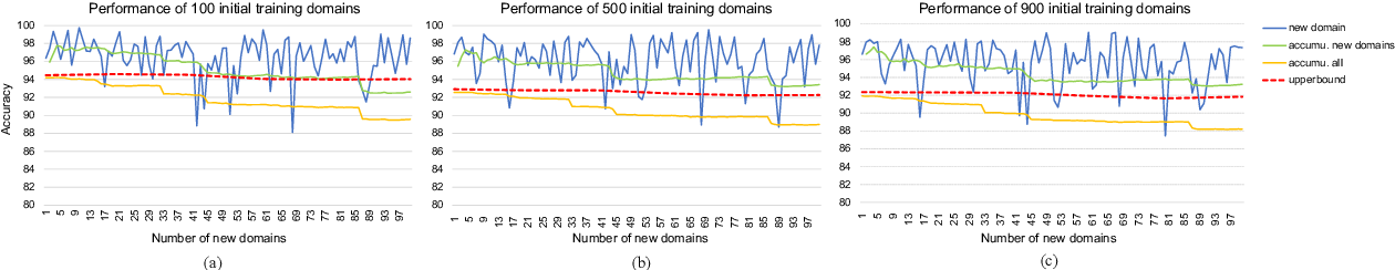 Figure 4 for Continuous Learning for Large-scale Personalized Domain Classification