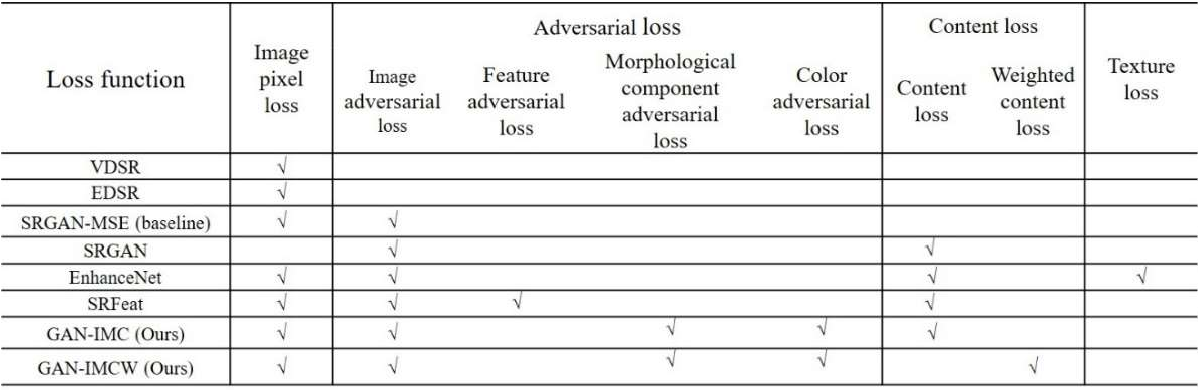 Figure 3 for Super-resolution based generative adversarial network using visual perceptual loss function