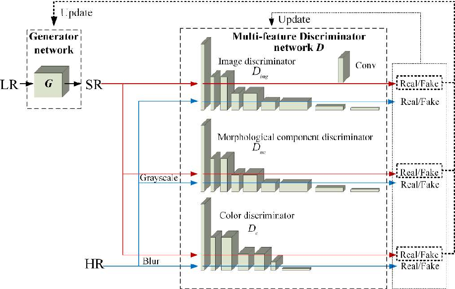 Figure 1 for Super-resolution based generative adversarial network using visual perceptual loss function