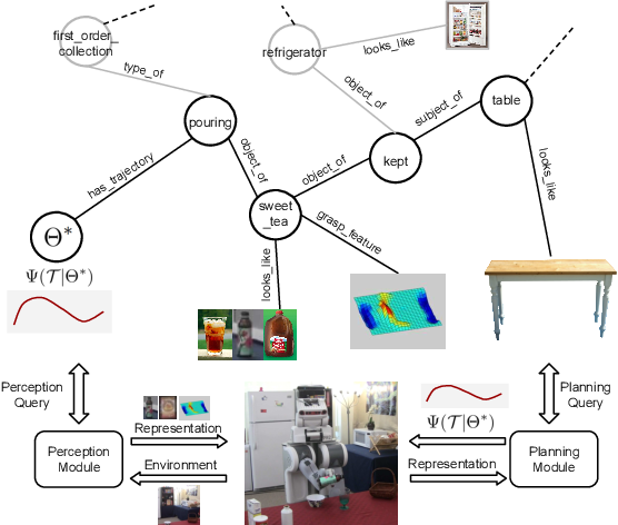 Figure 1 for RoboBrain: Large-Scale Knowledge Engine for Robots