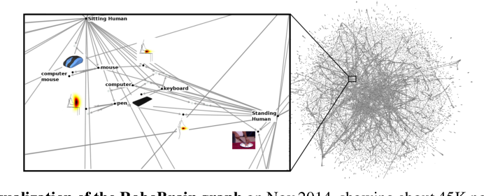 Figure 2 for RoboBrain: Large-Scale Knowledge Engine for Robots
