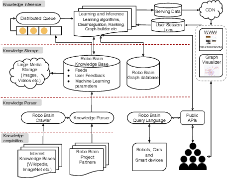 Figure 4 for RoboBrain: Large-Scale Knowledge Engine for Robots