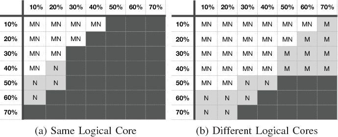 Figure 11 from Workload characterization of interactive cloud