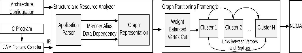 Figure 1 for A Vertex Cut based Framework for Load Balancing and Parallelism Optimization in Multi-core Systems