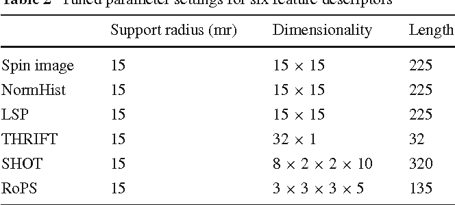 Figure 4 for Rotational Projection Statistics for 3D Local Surface Description and Object Recognition