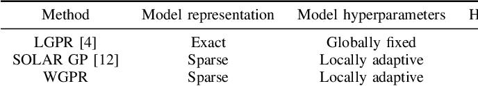 Figure 4 for Wasserstein-Splitting Gaussian Process Regression for Heterogeneous Online Bayesian Inference