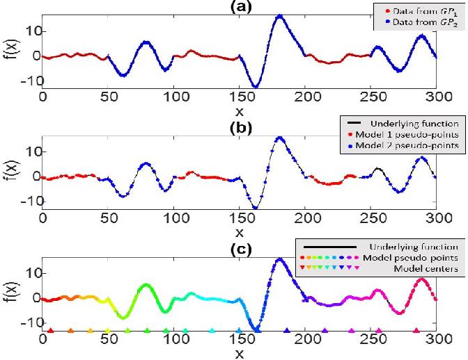 Figure 1 for Wasserstein-Splitting Gaussian Process Regression for Heterogeneous Online Bayesian Inference