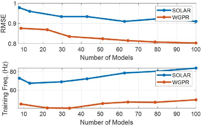 Figure 2 for Wasserstein-Splitting Gaussian Process Regression for Heterogeneous Online Bayesian Inference