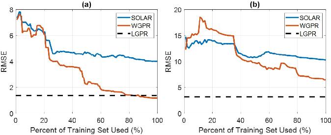 Figure 3 for Wasserstein-Splitting Gaussian Process Regression for Heterogeneous Online Bayesian Inference