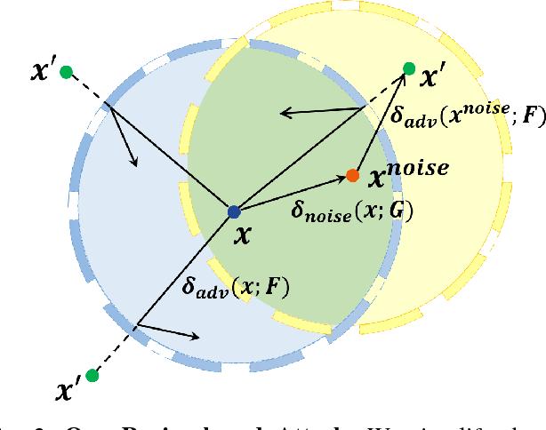 Figure 4 for Enhanced Attacks on Defensively Distilled Deep Neural Networks