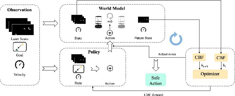 Figure 2 for Learning Observation-Based Certifiable Safe Policy for Decentralized Multi-Robot Navigation