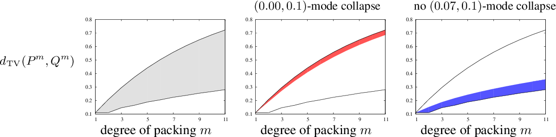 Figure 4 for PacGAN: The power of two samples in generative adversarial networks