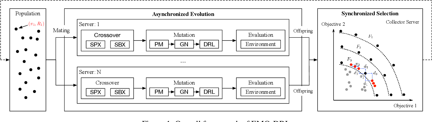 Figure 1 for Diverse Behavior Is What Game AI Needs: Generating Varied Human-Like Playing Styles Using Evolutionary Multi-Objective Deep Reinforcement Learning