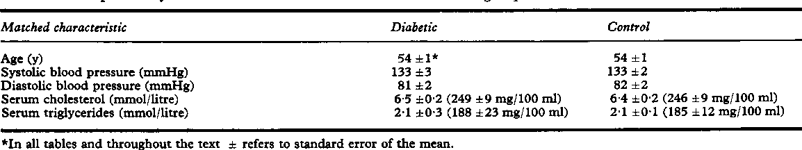 Table 1 Comparison of matched characteristics in diabetic and control groups