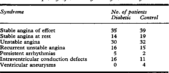 Table 2 Frequency of coronary artery disease syndromes