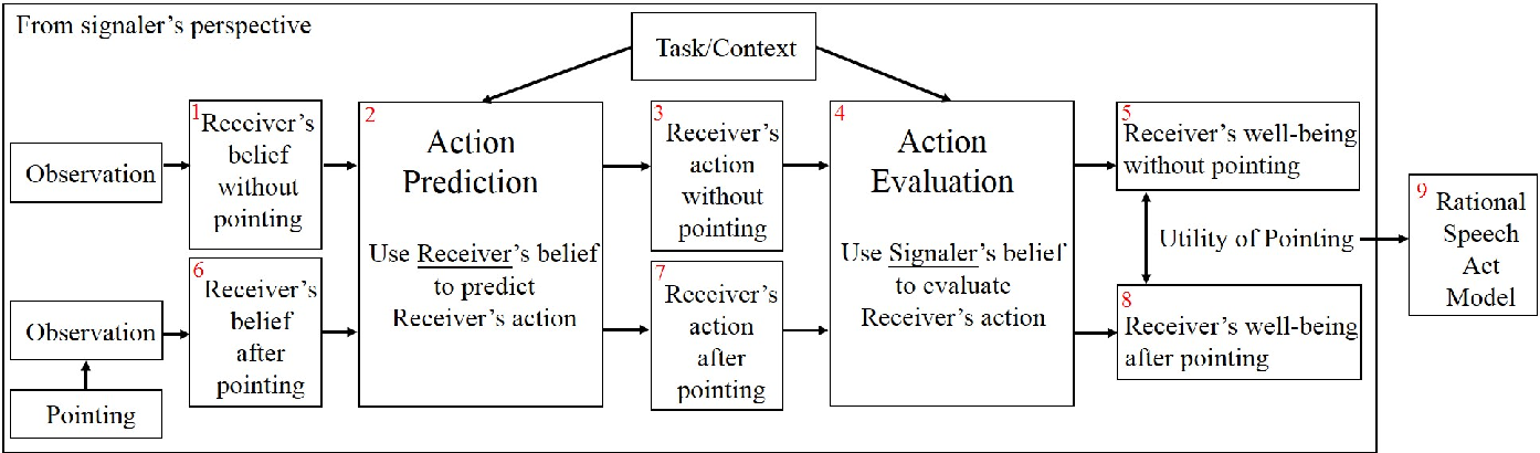 Figure 1 for Individual vs. Joint Perception: a Pragmatic Model of Pointing as Communicative Smithian Helping