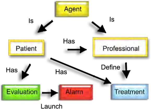 An ontology for Cognitive Behavioral Therapy  Application to
