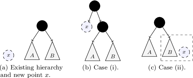 Figure 1 for Online Hierarchical Clustering Approximations