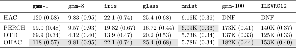 Figure 2 for Online Hierarchical Clustering Approximations