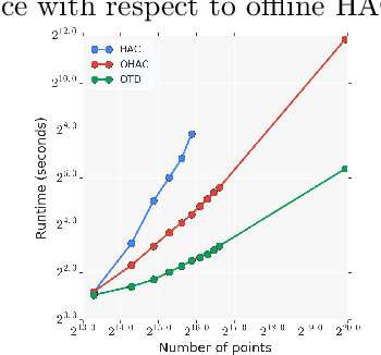 Figure 4 for Online Hierarchical Clustering Approximations