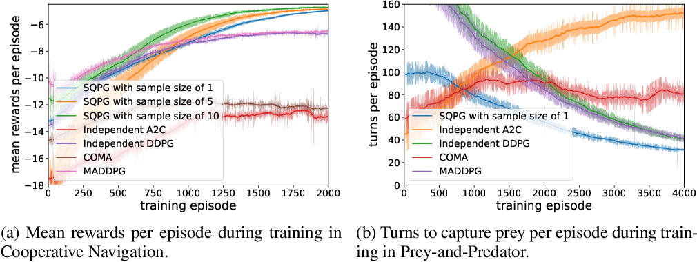 Figure 3 for Rethink Global Reward Game and Credit Assignment in Multi-agent Reinforcement Learning