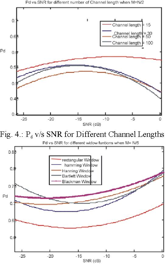 Figure 4 from Periodogram Spectrum Sensing Using Blackman Tukey