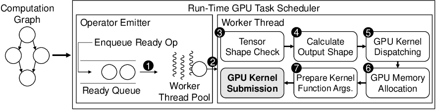 Figure 1 for Nimble: Lightweight and Parallel GPU Task Scheduling for Deep Learning