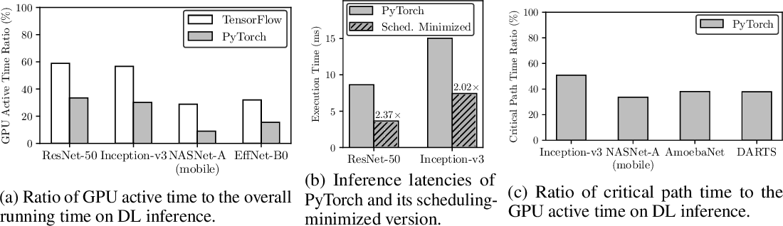 Figure 3 for Nimble: Lightweight and Parallel GPU Task Scheduling for Deep Learning