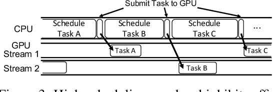 Figure 4 for Nimble: Lightweight and Parallel GPU Task Scheduling for Deep Learning