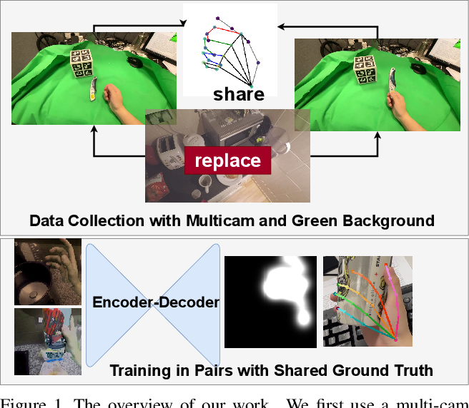 Figure 1 for Understanding Egocentric Hand-Object Interactions from Hand Pose Estimation