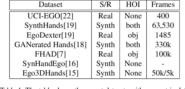 Figure 2 for Understanding Egocentric Hand-Object Interactions from Hand Pose Estimation